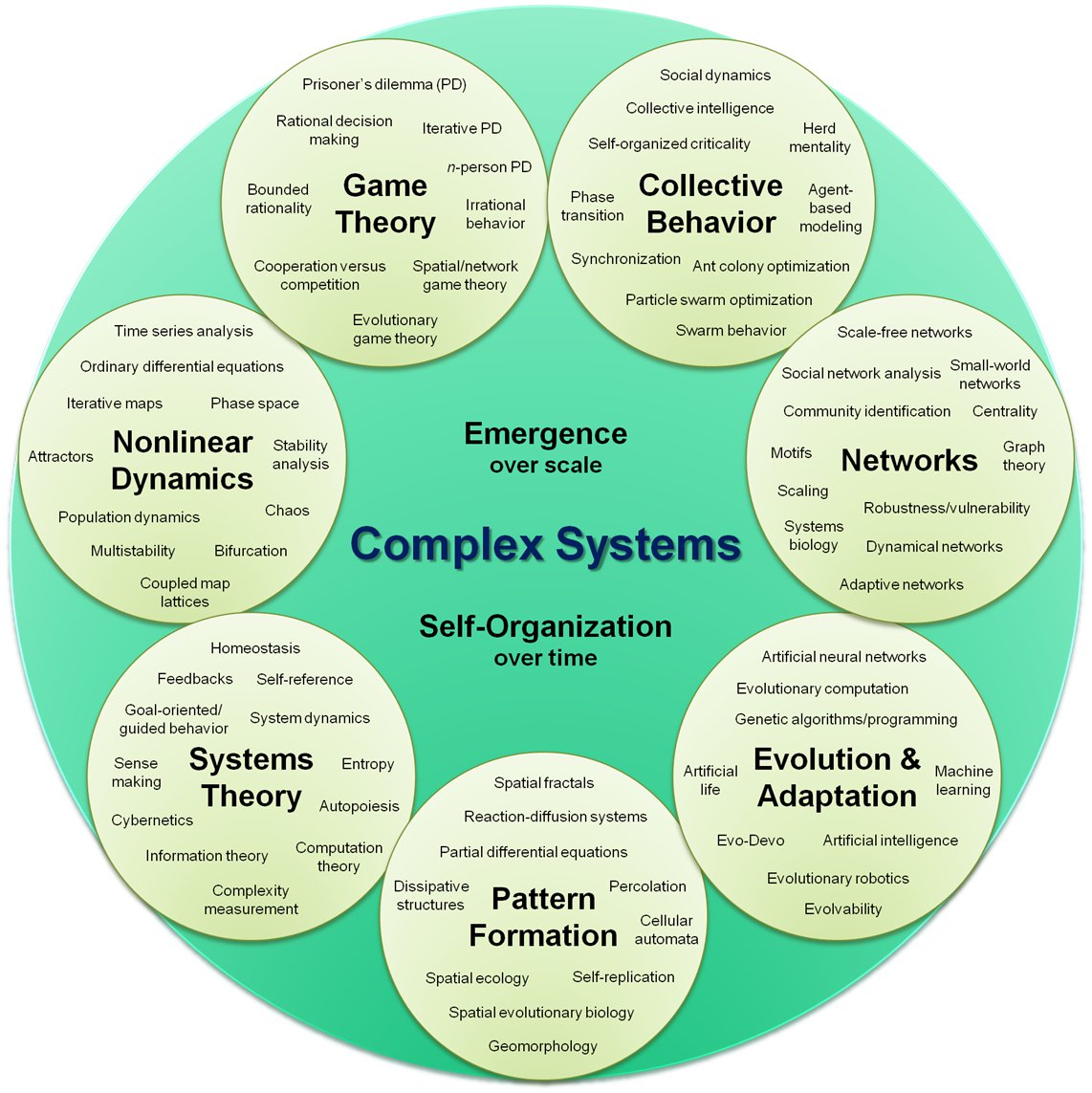 Complex_systems_organizational_map